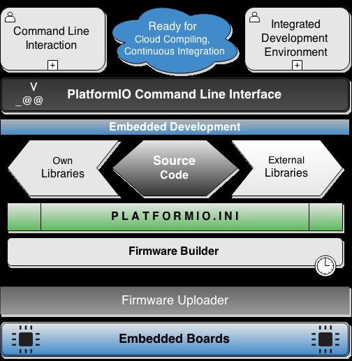 PlatformIO: Cross platform code builder
